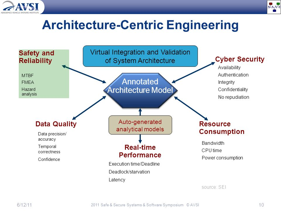 Growing the savi paradigm ppt download for Architectural engineering concepts