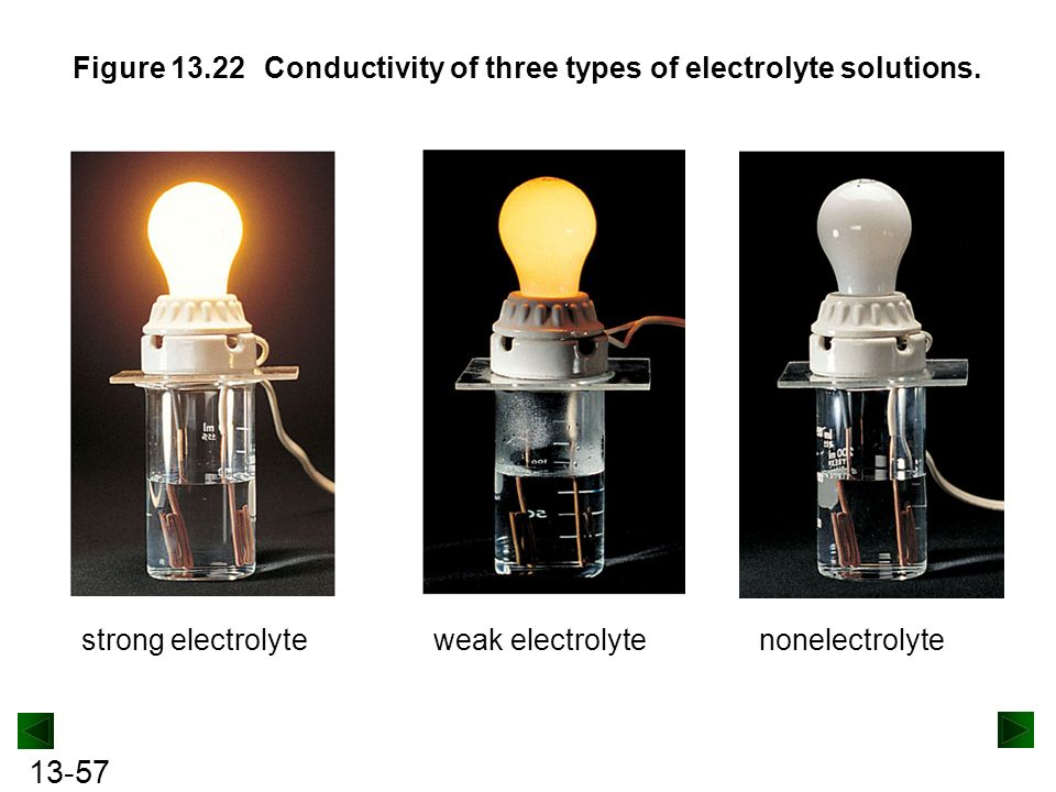 Conductivity Of Electrolyte : The molecular nature of matter and change ppt download