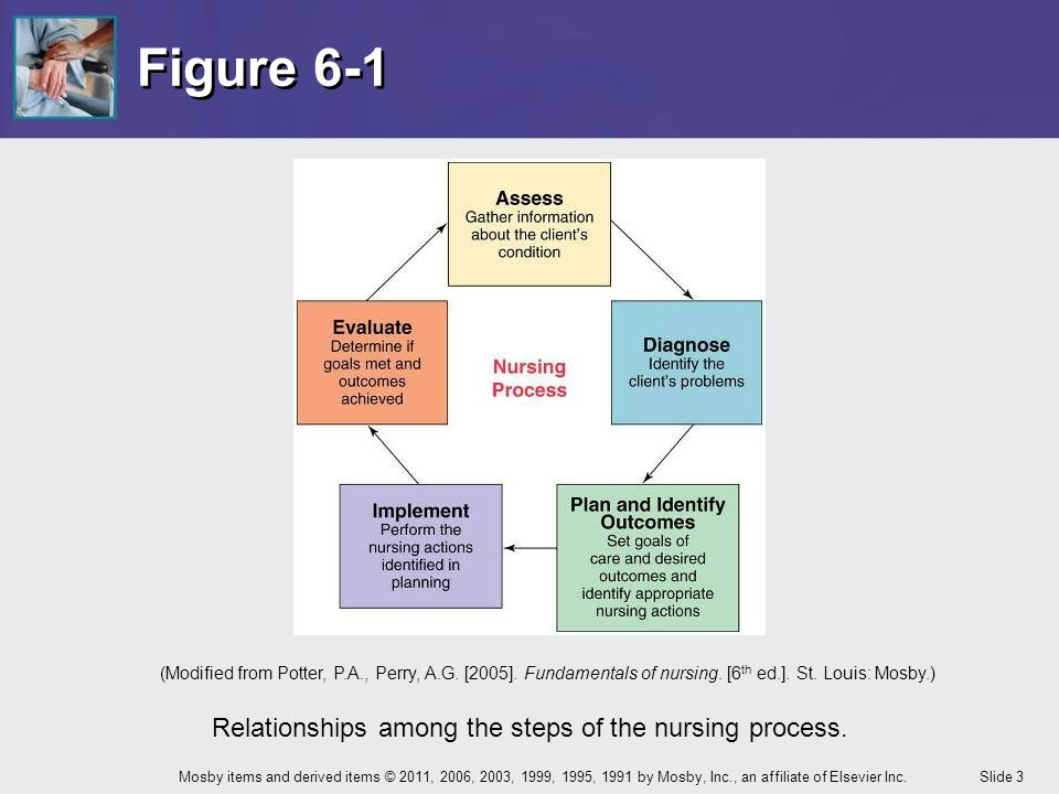 the nursing process and critical thinking Get this from a library nursing process & critical thinking [judith m wilkinson] -- from back cover: nursing process and critical thinking uses concrete examples.