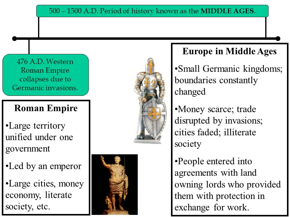 Europe in Middle Ages Roman Empire