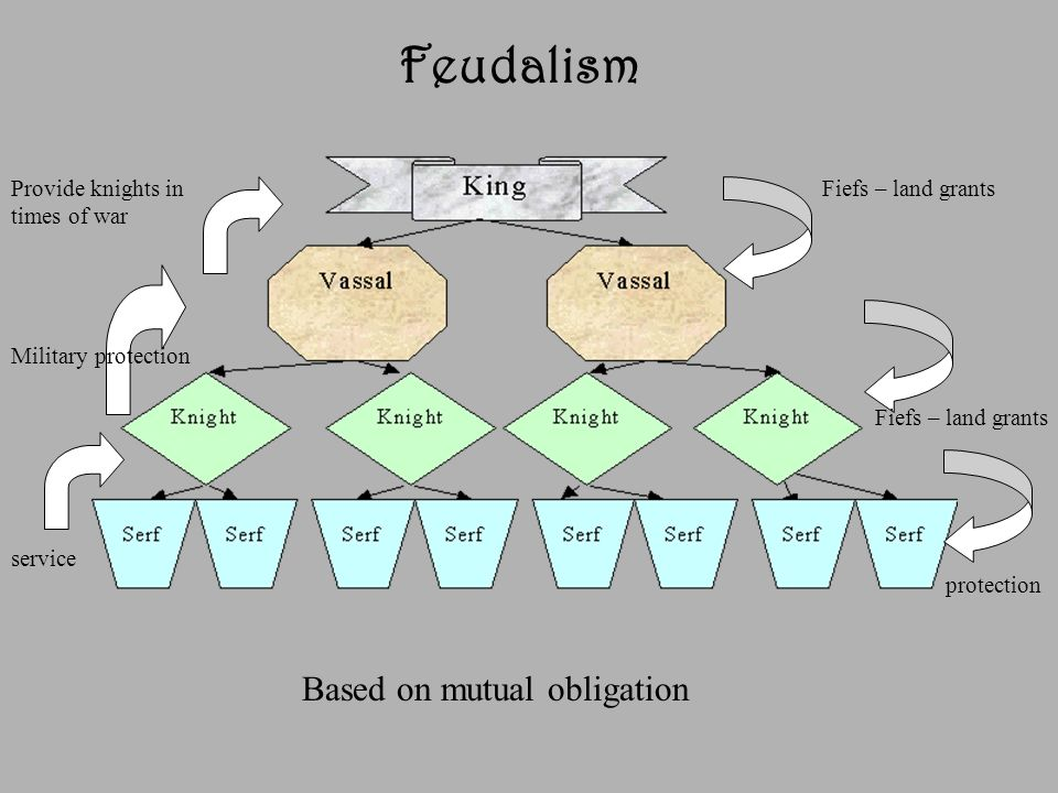 Feudalism Based on mutual obligation Provide knights in times of war
