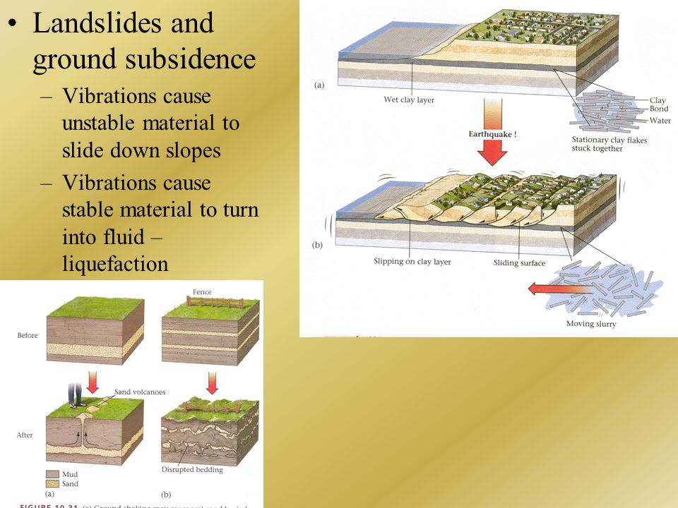 Landslides and ground subsidence