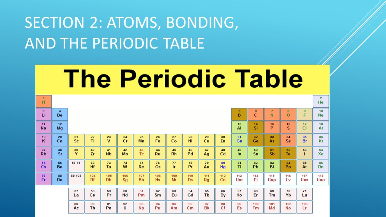Periodic table ppt images periodic table images the periodic table chapter ppt swot analysis of a coffee shop chapter 1 notes atoms and gamestrikefo Gallery