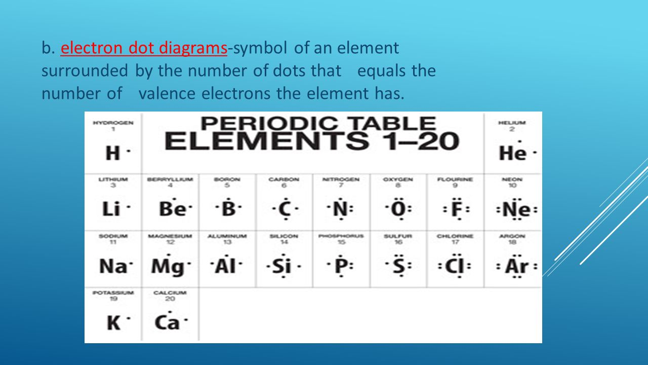 Periodic table of elements b choice image periodic table images chapter 1 notes atoms and bonding ppt download 13 b gamestrikefo choice image gamestrikefo Choice Image