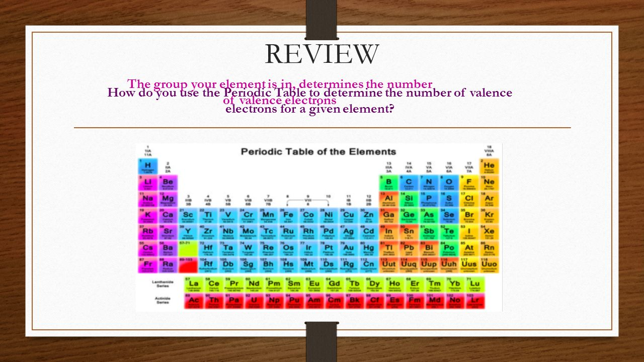 REVIEW The group your element is in, determines the number of valence electrons.