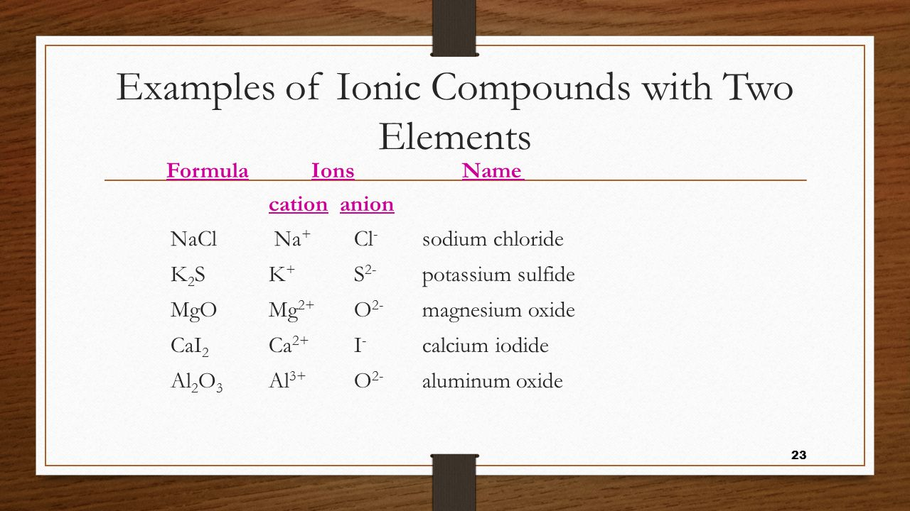 Examples of Ionic Compounds with Two Elements
