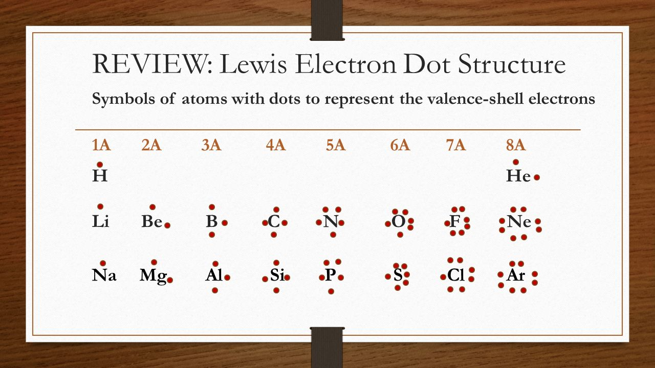 REVIEW: Lewis Electron Dot Structure