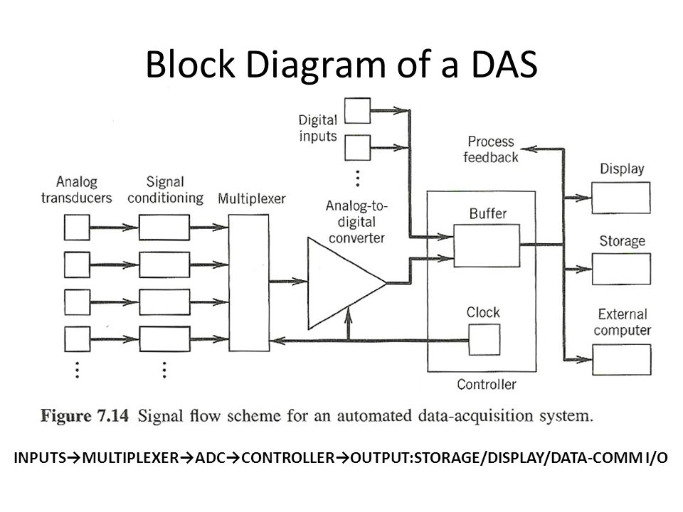 Data Acquisition Hardware Input Circuits : Block diagram data acquisition system choice image how