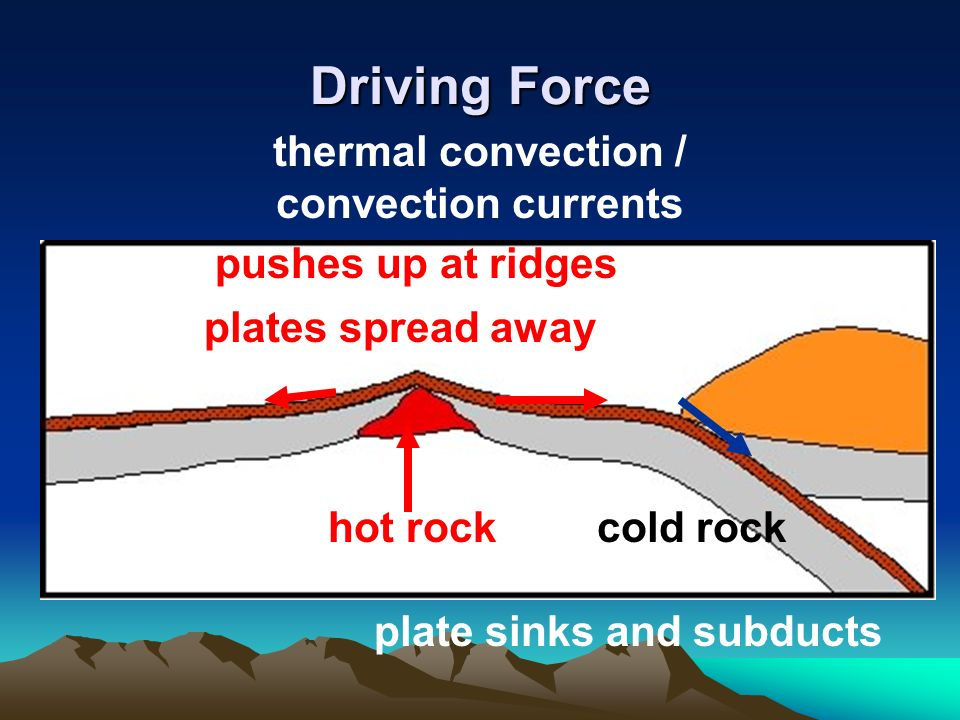 convection currents essay Convective cells, along with convection currents everyday definition of fluid, but as noted at the beginning of this essay, a.