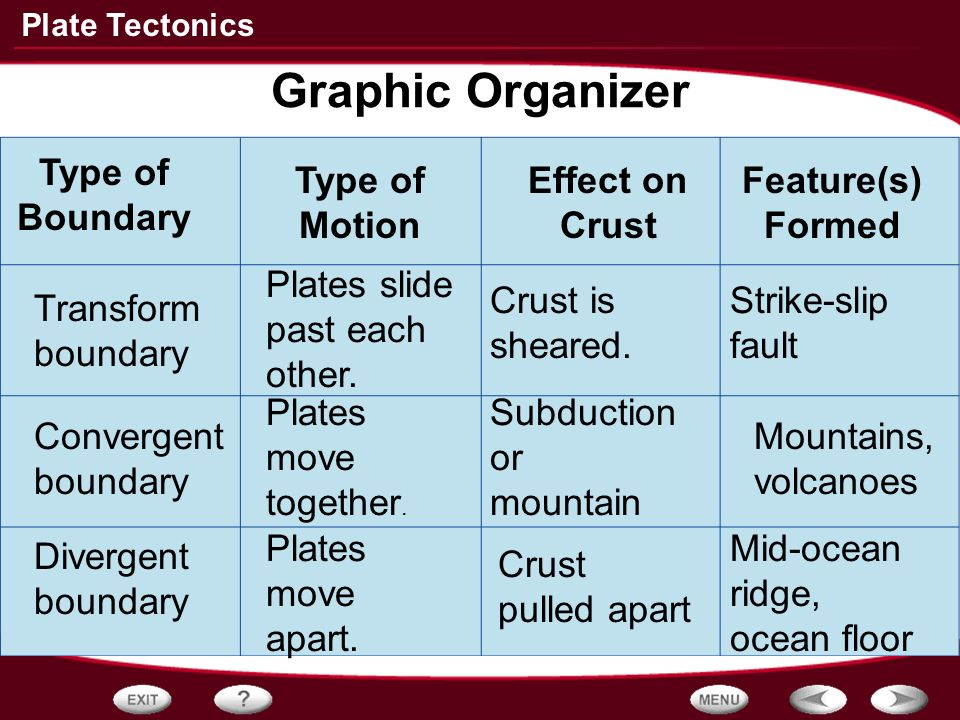 effects of the motion of tectonic plates chart How is plate tectonics related to climate change if the question is how is plate tectonics related the main effects from plate tectonics are the uplift of.