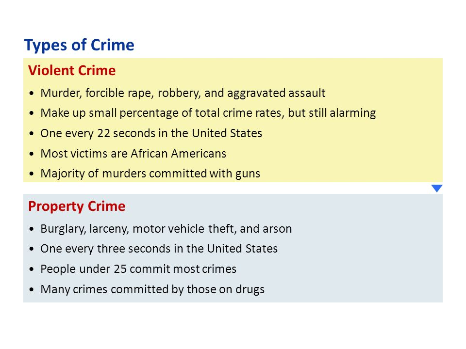 most common type crime property crime most one of the most common types of crime is property crime people are arrested for  different forms of property crime every day if you are arrested.