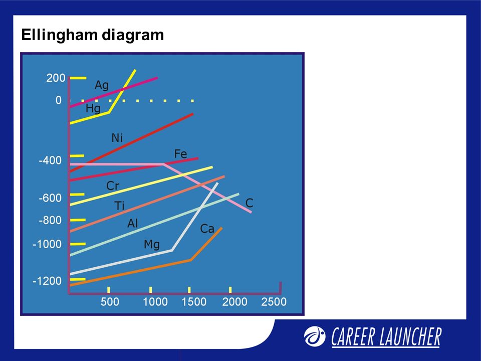 Chemistry ppt video online download 17 ellingham diagram ccuart Image collections