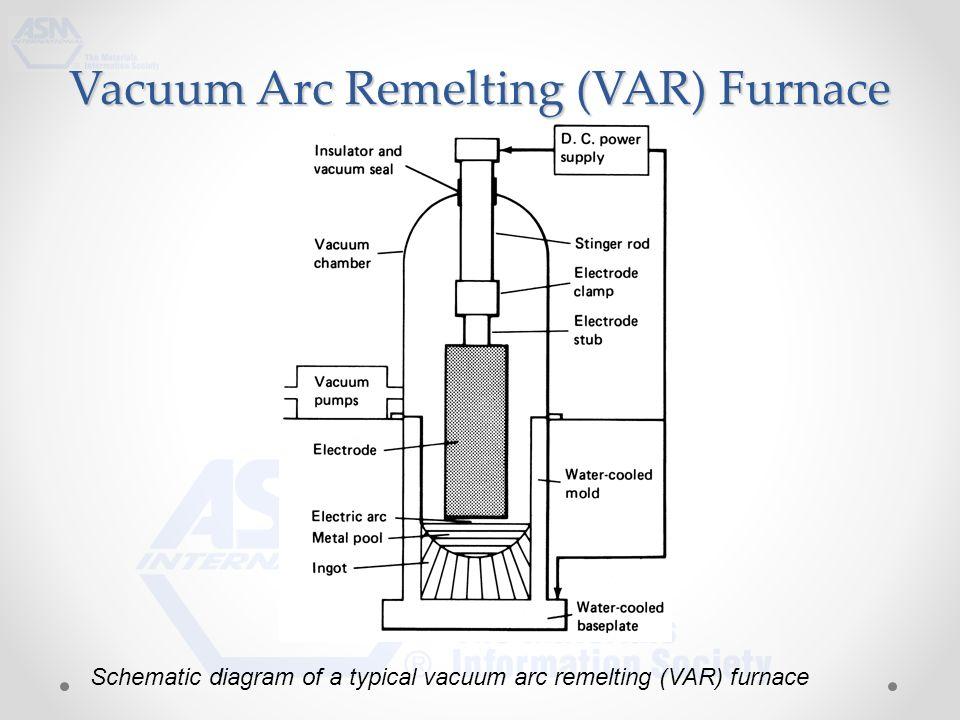 york gas furnace schematic vacuum furnace schematic