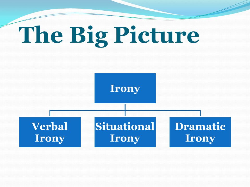 The Big Picture Irony Verbal Situational Dramatic