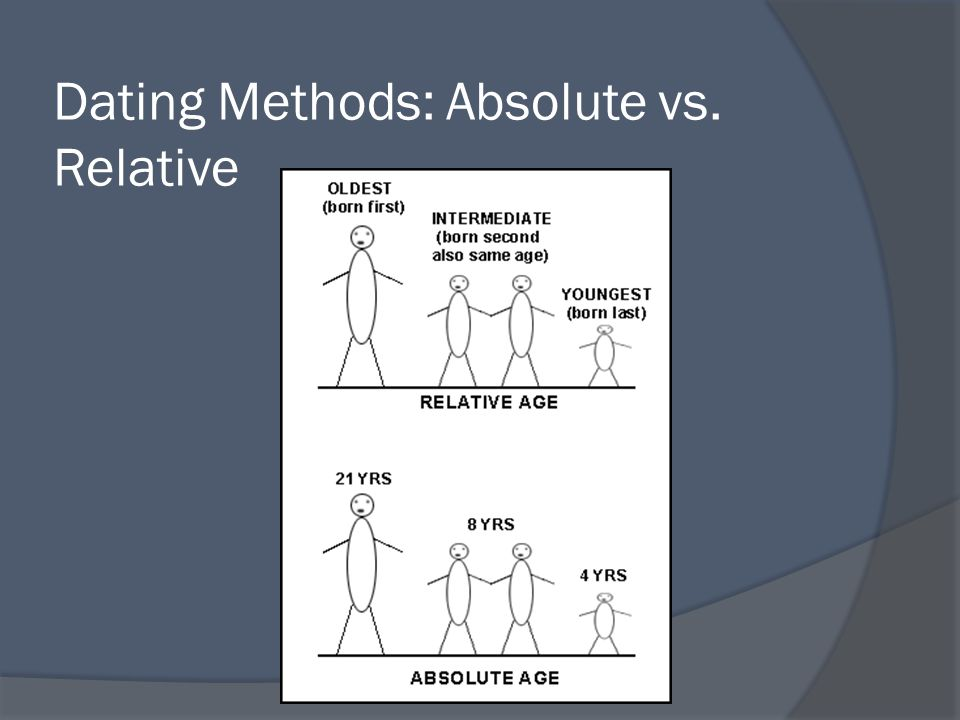 Absolute and relative dating methods in prehistory synonyms