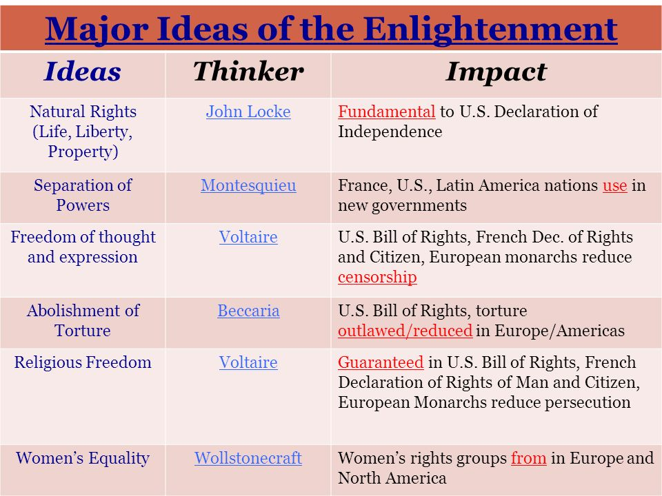main ideas of the enlightenment It is unclear that voltaire knew what his main ideas were since he contradicted himself quite often go  the enlightenment ideas of voltaire.