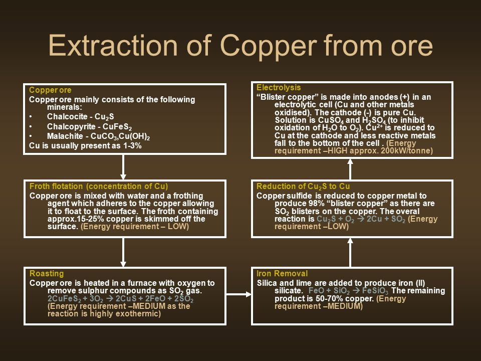 extraction of copper from oxidised copper ore essay Essay preview more ↓ metal ore an ore is any kind of rock or mineral from  which a metal can be  what is meant by oxidation and reduction in the context  of metal  the process varies when extracting copper from copper ore to obtain a .