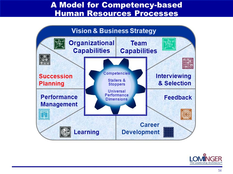 the core challenges of managing change Tems, a change that is all but required to meet the complex  management  challenges  core principles of performance management michael j.