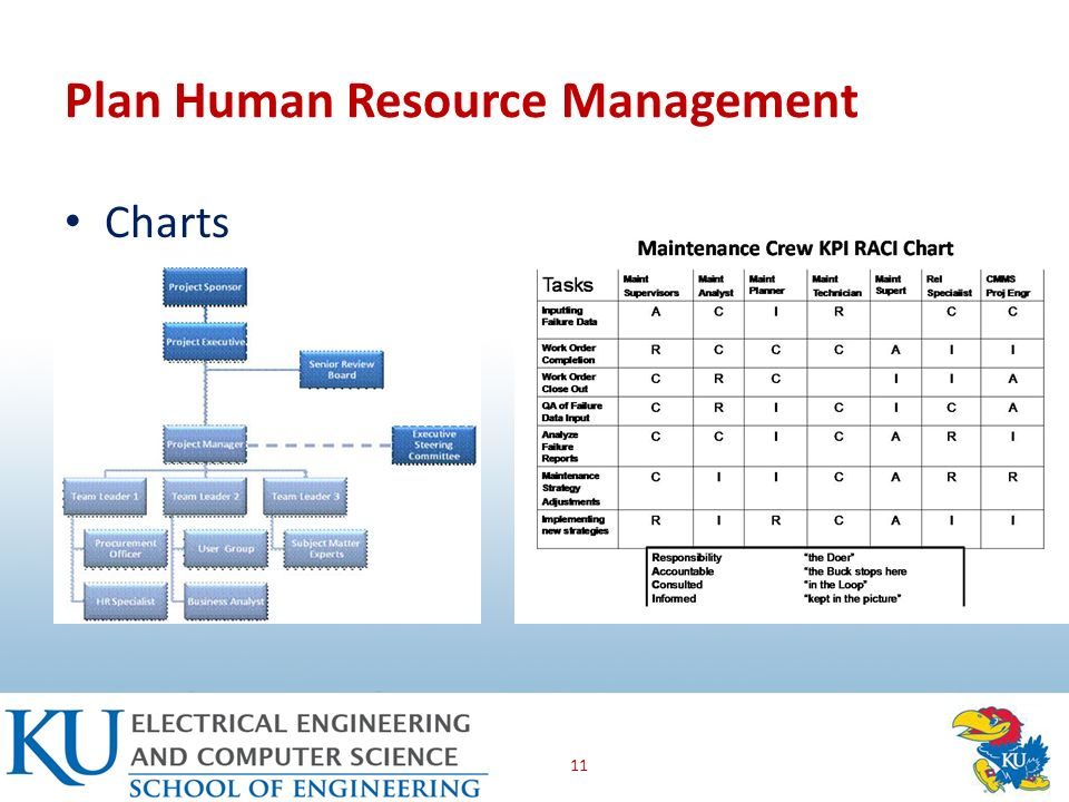 Pmbok chapter 9 project human resource management and case for Human resource plan template pmbok