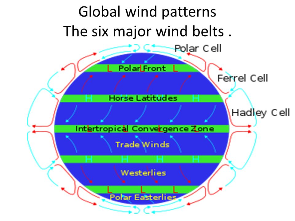 How are winds created Global wind changes Seasonal wind changes – Global Winds Worksheet
