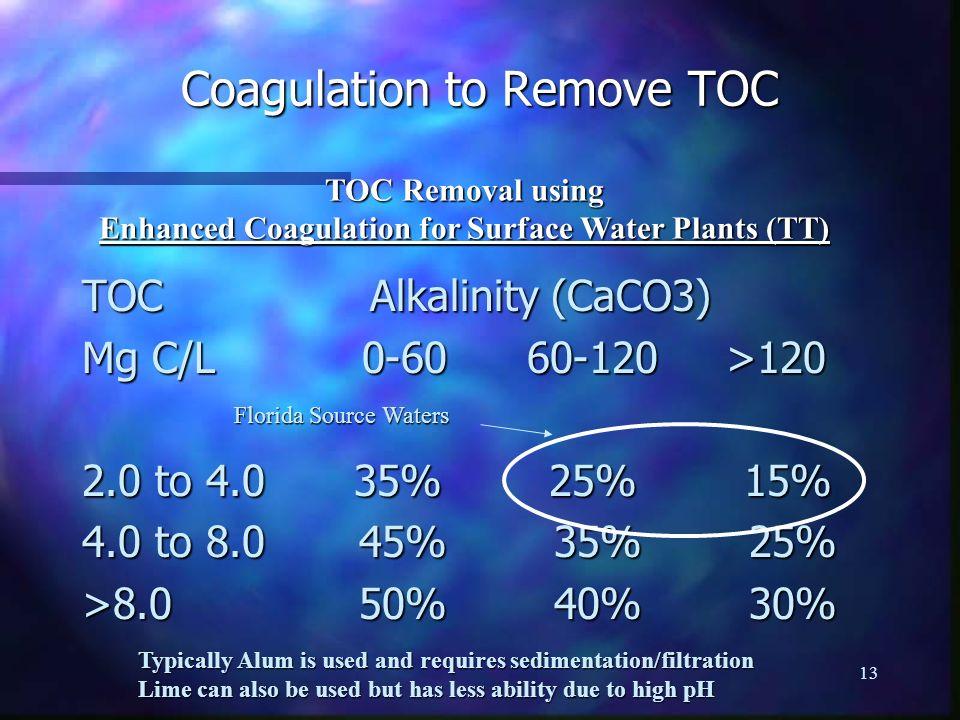 Coagulation to Remove TOC