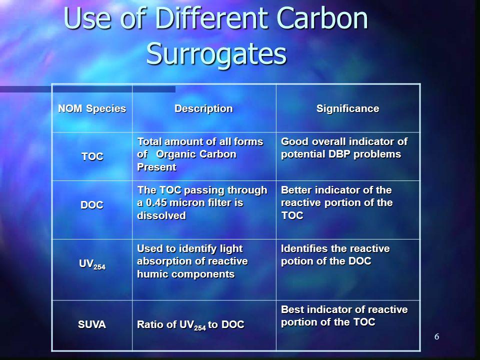 Use of Different Carbon Surrogates