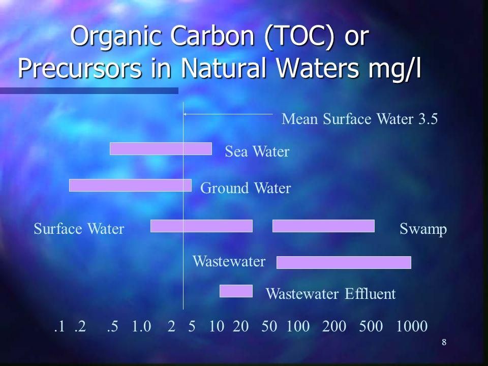 Organic Carbon (TOC) or Precursors in Natural Waters mg/l