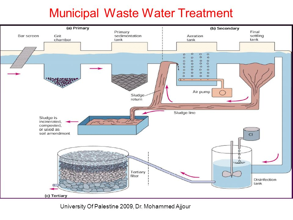 Municipal Water Treatment : Water pollution point source refers to