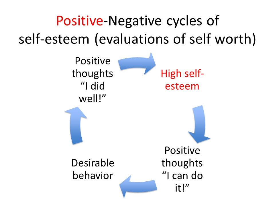 self confidence notes The authors examine the effect of generalized self-confidence, anxiety, and  specific self-confidence  (1970) notes that little is known about the effect of level  of.