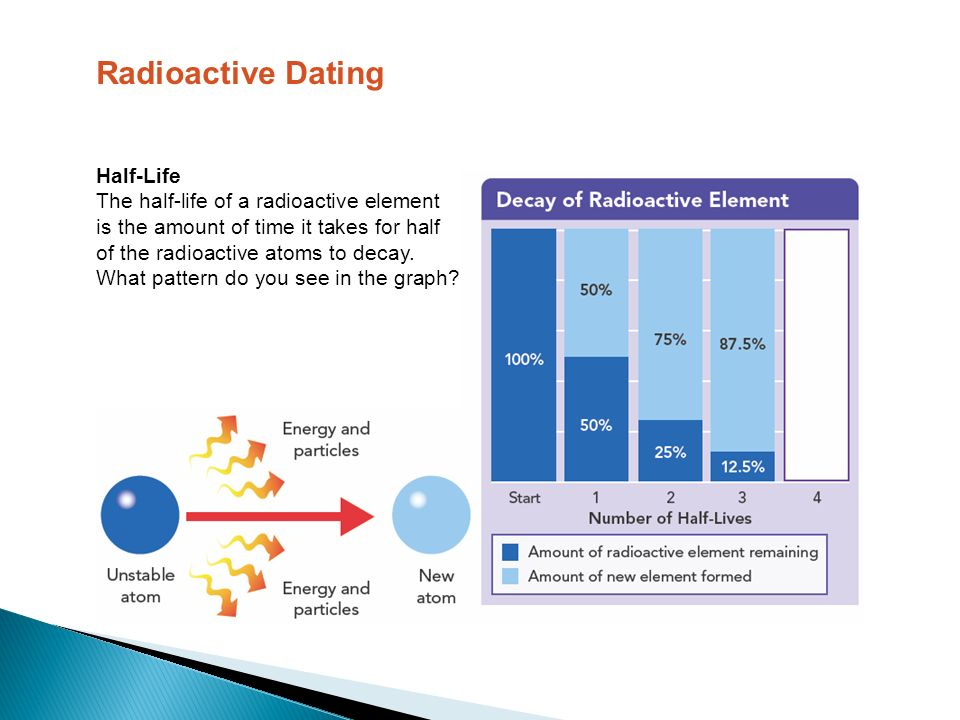 radioactive dating gcse Carbon dating uses the amount of carbon-14 in a sample to measure its age.