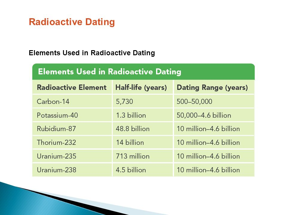 what elements are used for radioactive dating