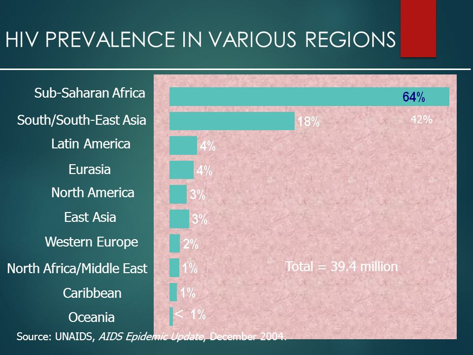 HIV PREVALENCE IN VARIOUS REGIONS