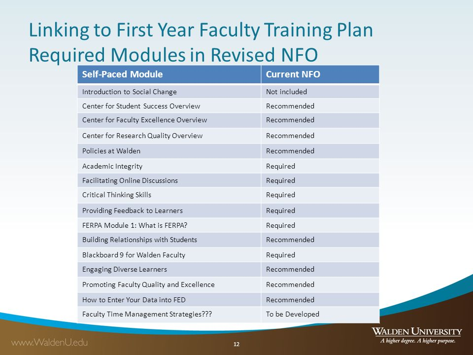New Faculty Orientation Needs Assessment Report - ppt download