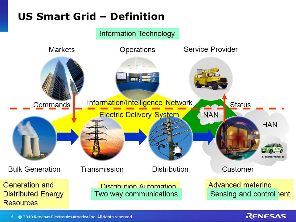 Smart Grid And Sales Training June Ppt Download