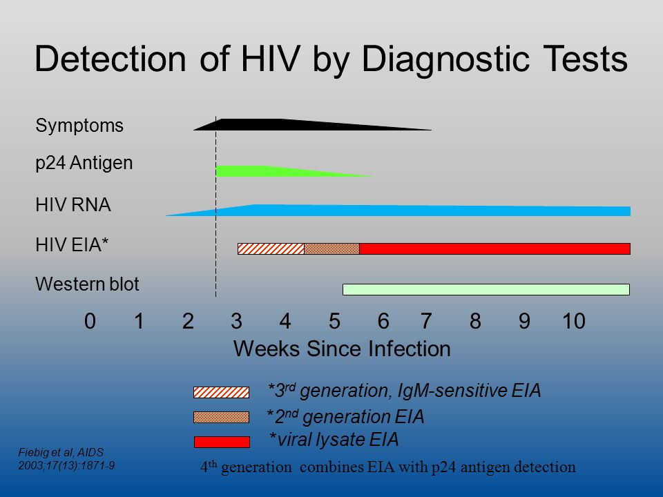 Hiv test after 10 weeks conclusive