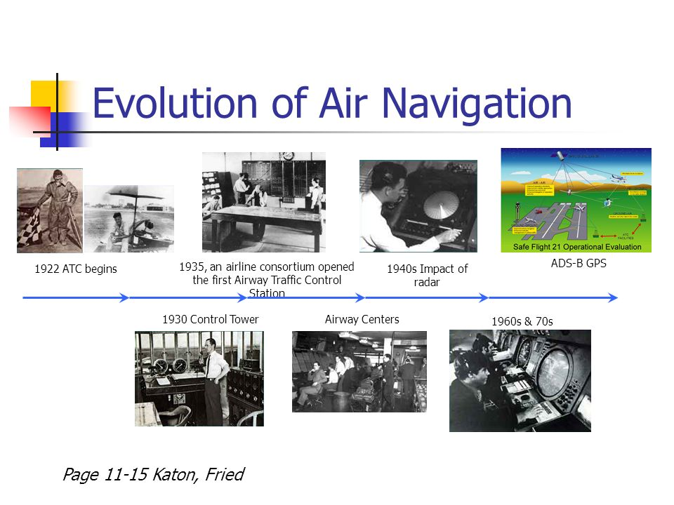 Aviation Communication Navigation And Surveillance Cns