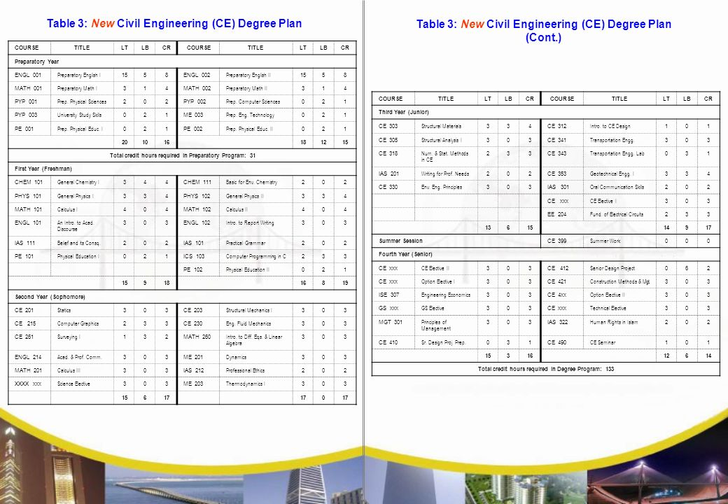 Collage Of Engineering Sciences Ppt Download