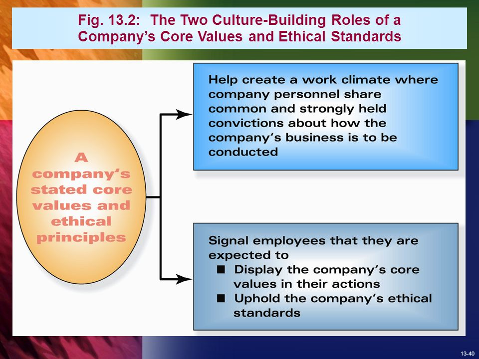 Values and ethical standards