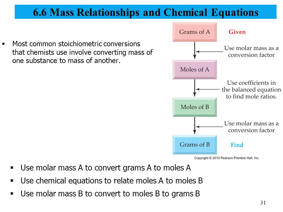 mass relationships in chemical reactions essay Note: the molar mass of p4 should be 123895 g/mol, instead of 128895 g/mol the calculation and answer are correct in the video  mass relationships in chemical reactions basil ocimum.