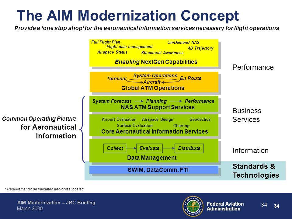 Aeronautical Information Management Aim Modernization Ppt Download