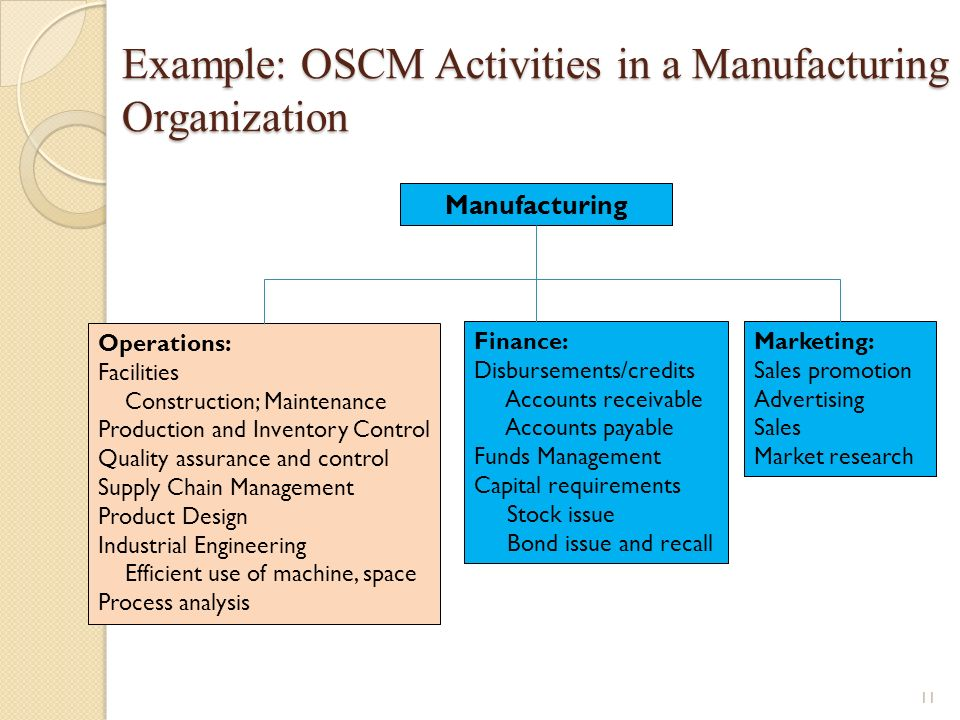 Operations And Supply Chain Management Ppt Download