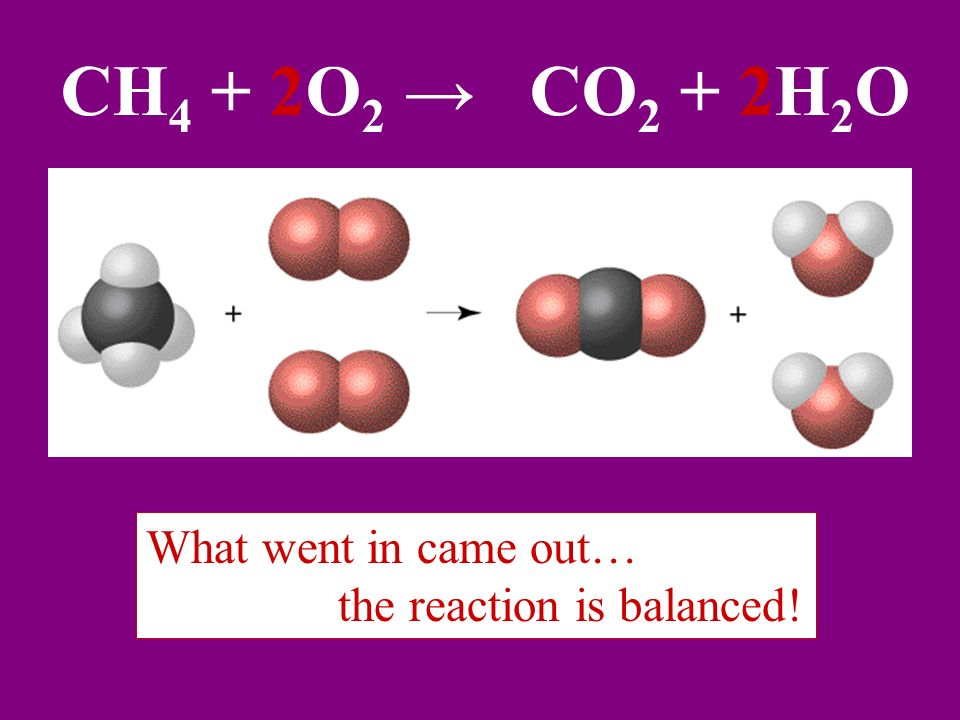 CH4 + 2O2 → CO2 + 2H2O What went in came out…