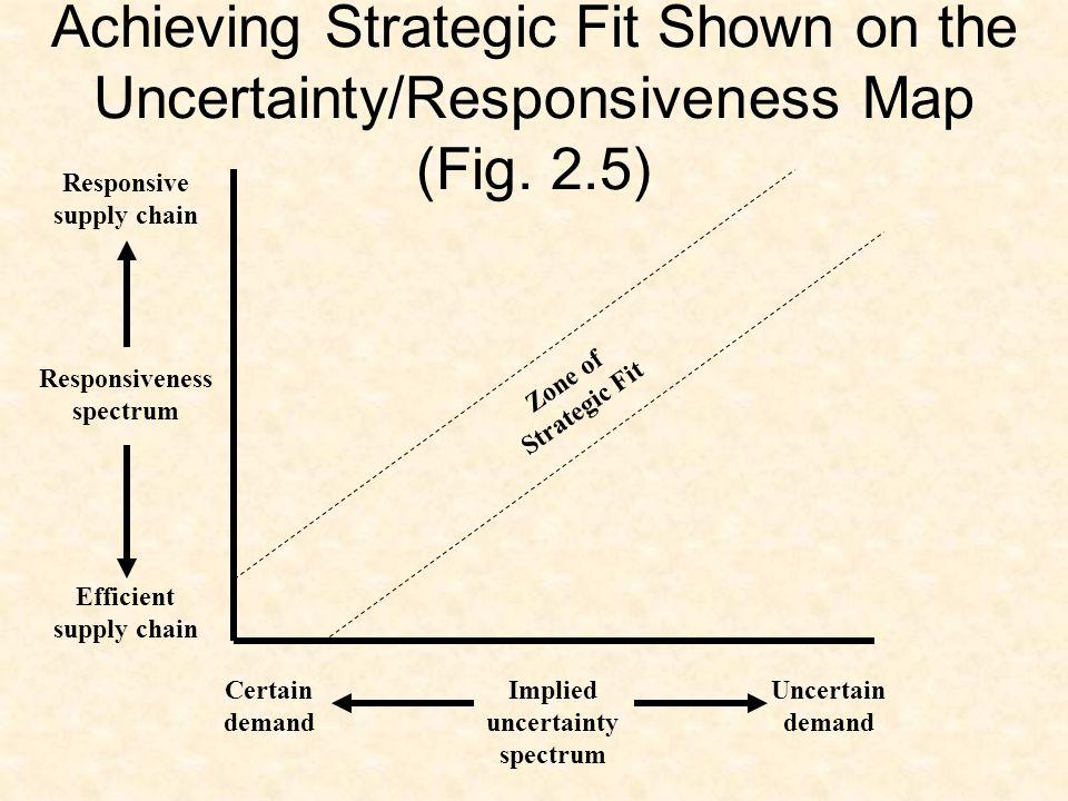 implied demand uncertainty spectrum Implied demand uncertainty: mapping their demand on the implied uncertainty spectrum 2-11 chopra4_ppt_ch02.