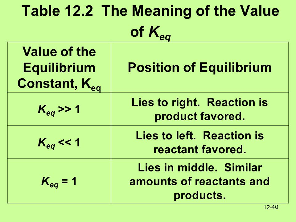 Chapter 12 reaction rates and chemical equilibrium ppt for Table meaning