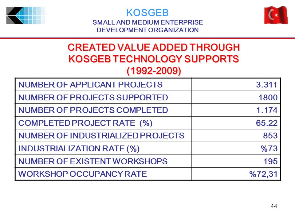 KOSGEB SMALL AND MEDIUM ENTERPRISE DEVELOPMENT ORGANIZATION
