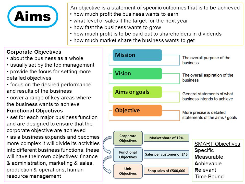 aims and objectives of shares