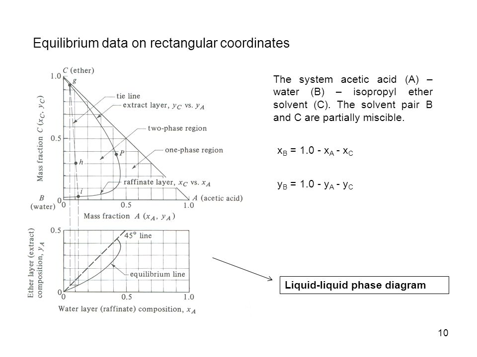 Equilibrium data on rectangular coordinates