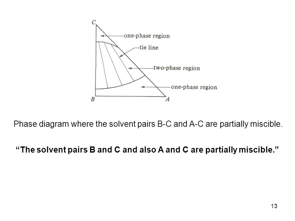 Phase diagram where the solvent pairs B-C and A-C are partially miscible.