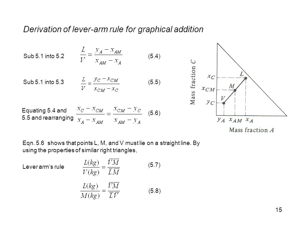 Derivation of lever-arm rule for graphical addition
