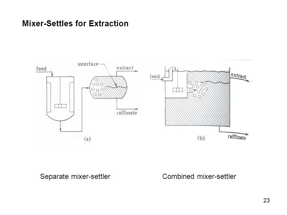 Mixer-Settles for Extraction